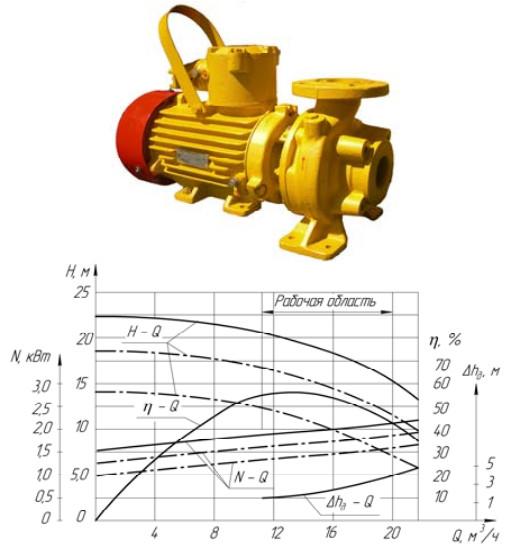 Насос КМ65-50-160-Е